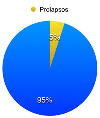 Porcentaje de prolapsos